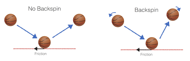basketball-backspin