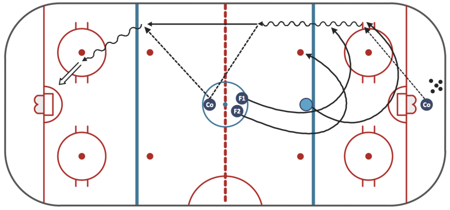 Sport-Hockey-Ice-Hockey-Drill-Penalty-Kill-Forecheck-Angling-Drill-Sample